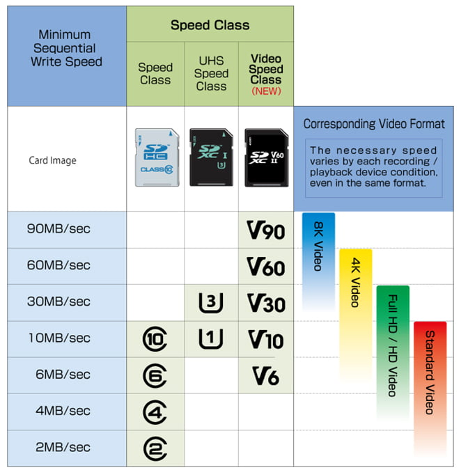 micro SD card speed class video class comparison chart